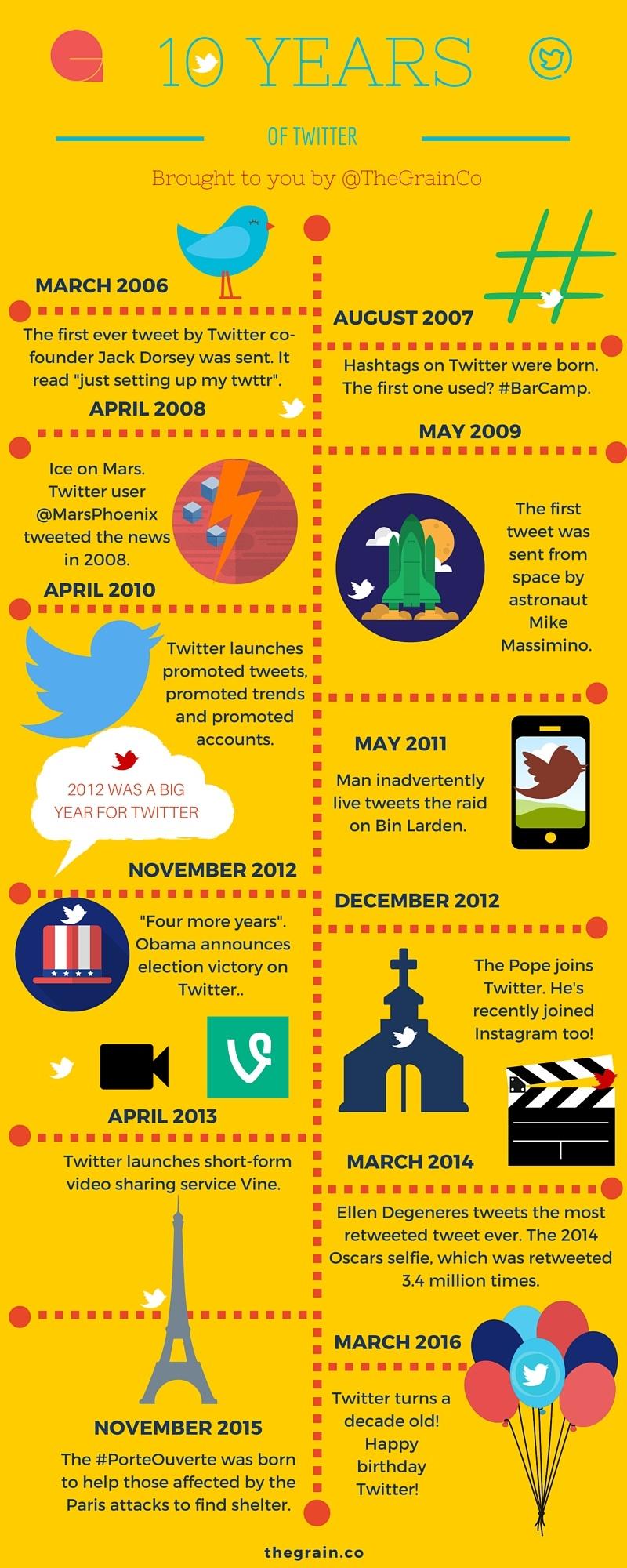 Twitter at Ten - Marketing Infographic