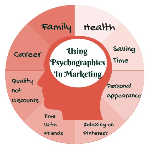 What Moves Me Psychographics in Marketing