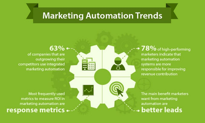 What is marketing automation? Here are some top trends