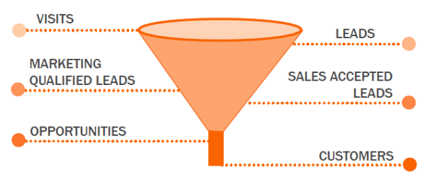 What is marketing automation? Check out the marketing funnel