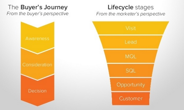 Sales-enablement-lifecycle-stages.jpg