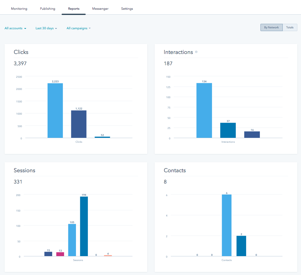 Satisfy all your social media reporting needs using HubSpot