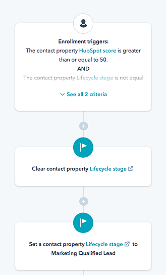HubSpot can automate marketing processes