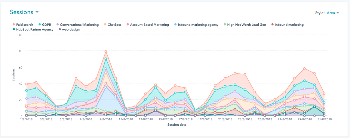 Using HubSpot to create content is a doddle