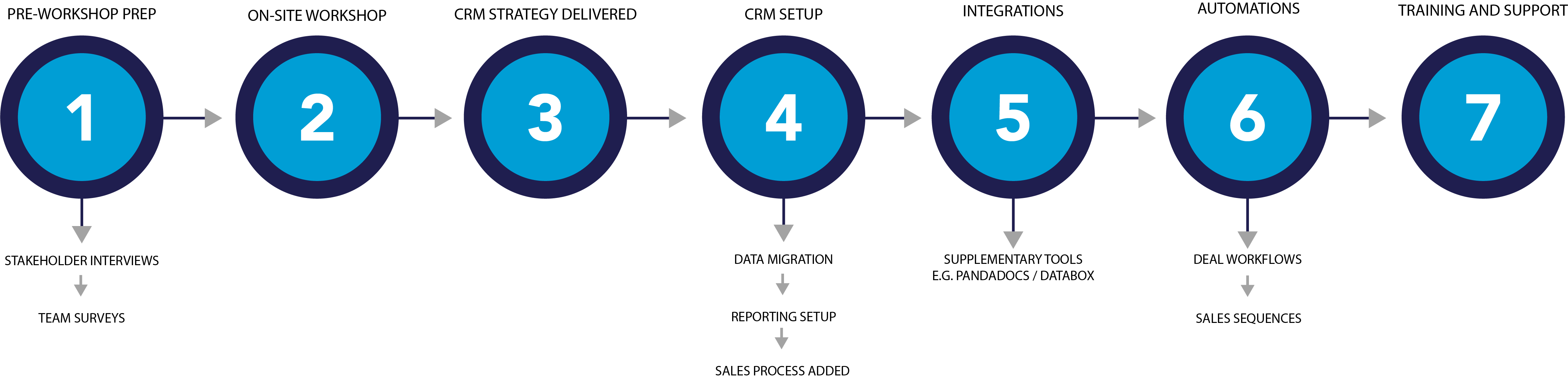 CRM implementation process