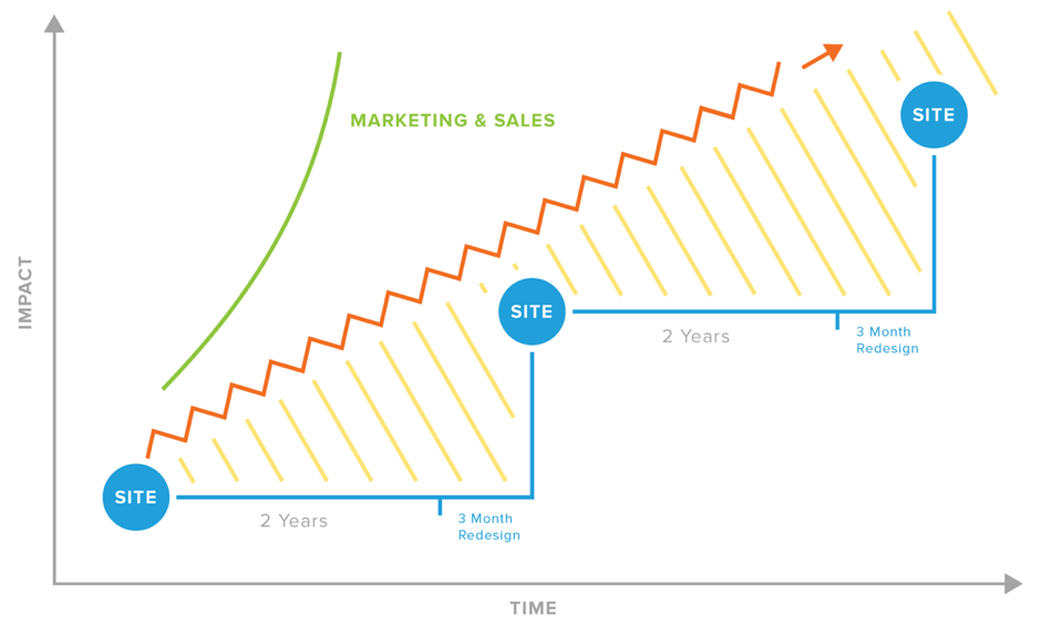 Traditional web design vs. HubSpot growth driven design