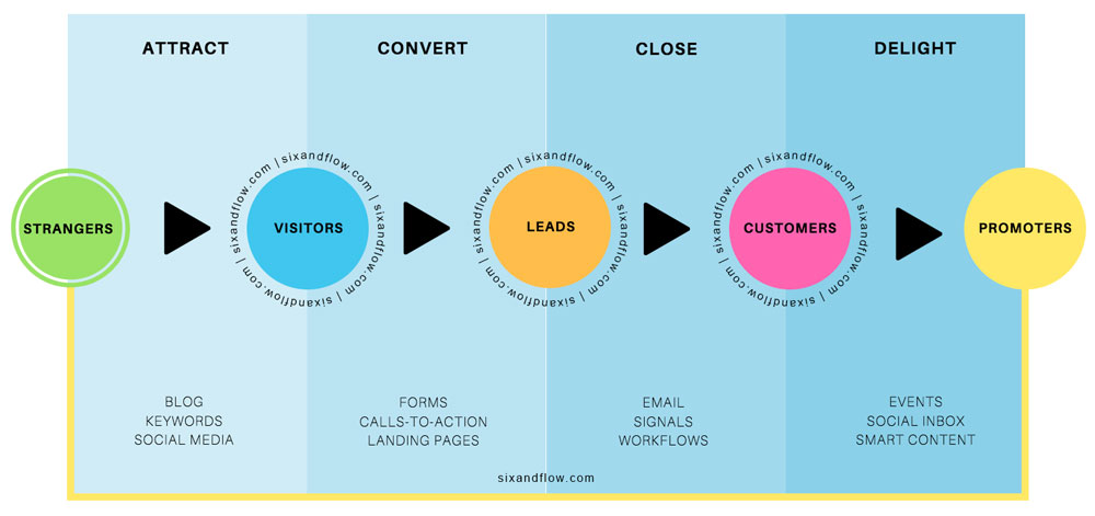 Inbound Marketing Agency process