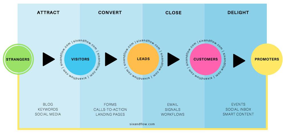 Inbound Marketing Agency process