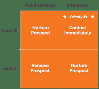 inbound sales prospecting matrix