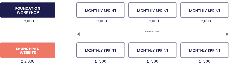 Pricing retainer model