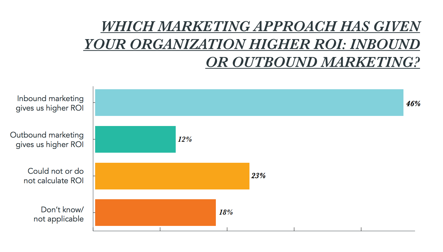roi-from-inbound-marketing.png
