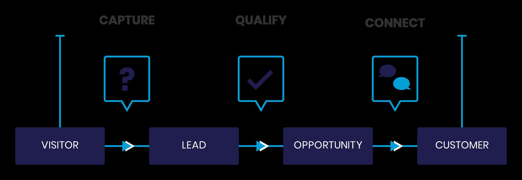 conversational-marketing-outline-Dirft